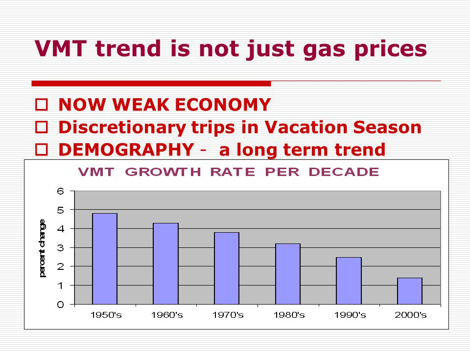 VMT trend is not just gas prices  NOW WEAK ECONOMY  Discretionary trips in Vacation Season  DEMOGRAPHY - a long term trend