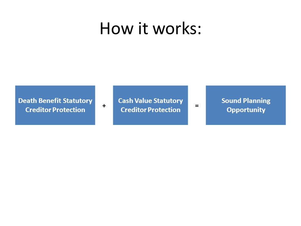 How it works: Death Benefit Statutory Creditor Protection + Cash Value Statutory Creditor Protection = Sound Planning Opportunity