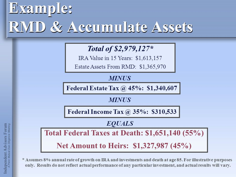 Example: RMD & Accumulate Assets Federal Estate Tax @ 45%: $1,340,607 Federal Income Tax @ 35%: $310,533 Total Federal Taxes at Death: $1,651,140 (55%