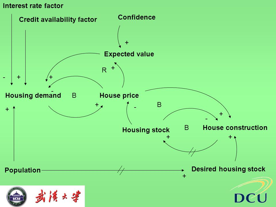 House priceHousing demand Housing stock House construction Interest rate factor Credit availability factor + + - - B B Population + +- Desired housing stock + + - Expected value + + R + Confidence + B