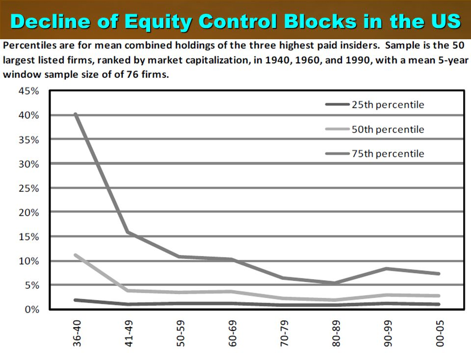 Decline of Equity Control Blocks in the US 12