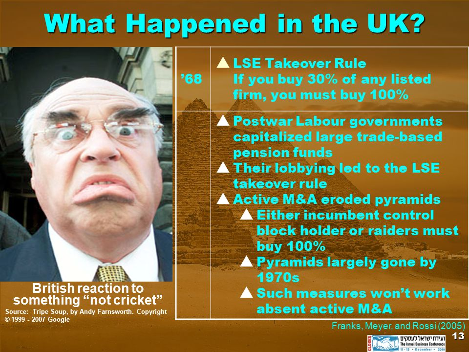 What Happened in the UK? '68  LSE Takeover Rule If you buy 30% of any listed firm, you must buy 100%  Postwar Labour governments capitalized large t