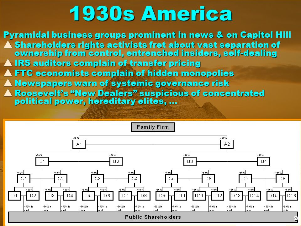 1930s America Pyramidal business groups prominent in news & on Capitol Hill  Shareholders rights activists fret about vast separation of ownership from control, entrenched insiders, self-dealing  IRS auditors complain of transfer pricing  FTC economists complain of hidden monopolies  Newspapers warn of systemic governance risk  Roosevelt's New Dealers suspicious of concentrated political power, hereditary elites, … 9