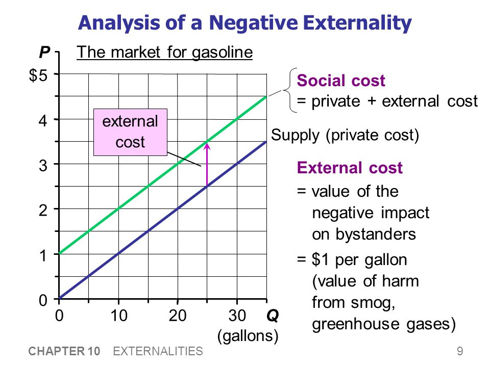 9 CHAPTER 10 EXTERNALITIES 0 1 2 3 4 5 0102030 Q (gallons) P $ The market for gasoline Analysis of a Negative Externality Supply (private cost) Extern