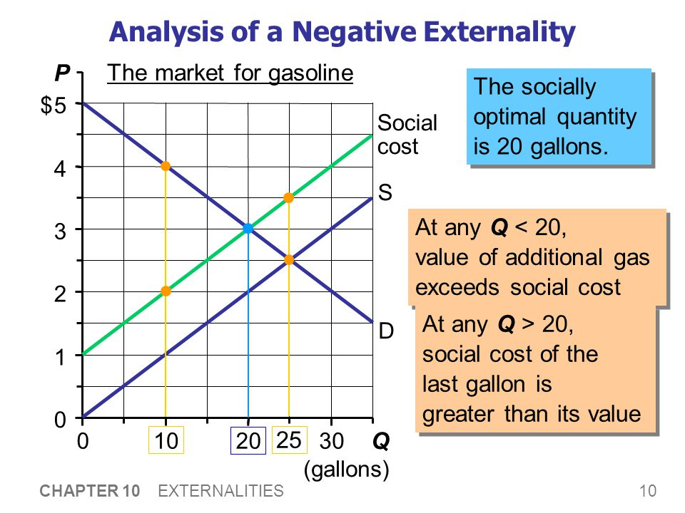 10 CHAPTER 10 EXTERNALITIES 0 1 2 3 4 5 0102030 Q (gallons) P $ The market for gasoline Analysis of a Negative Externality D S Social cost The sociall
