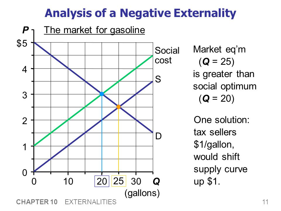 11 CHAPTER 10 EXTERNALITIES 0 1 2 3 4 5 0102030 Q (gallons) P $ The market for gasoline Analysis of a Negative Externality D S Social cost Market eq'm