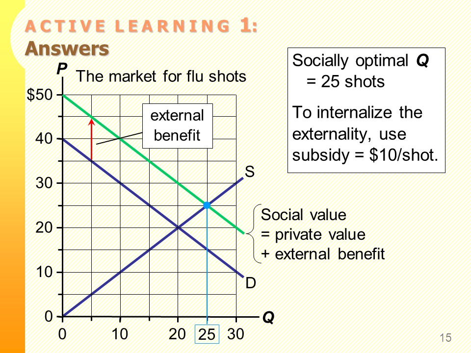 A C T I V E L E A R N I N G 1 : Answers Socially optimal Q = 25 shots To internalize the externality, use subsidy = $10/shot. 15 The market for flu sh