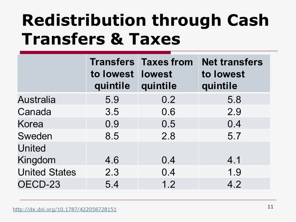 Redistribution through Cash Transfers & Taxes Transfers to lowest quintile Taxes from lowest quintile Net transfers to lowest quintile Australia5.90.25.8 Canada3.50.62.9 Korea0.90.50.4 Sweden8.52.85.7 United Kingdom4.60.44.1 United States2.30.41.9 OECD-235.41.24.2 11 http://dx.doi.org/10.1787/422058728151