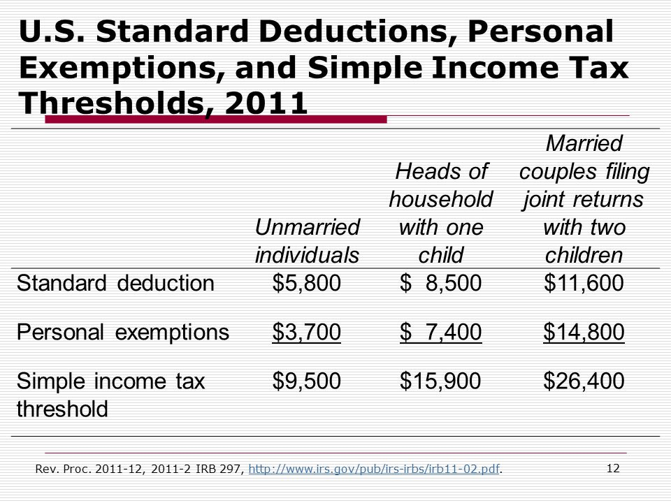 U.S. Standard Deductions, Personal Exemptions, and Simple Income Tax Thresholds, 2011 Unmarried individuals Heads of household with one child Married