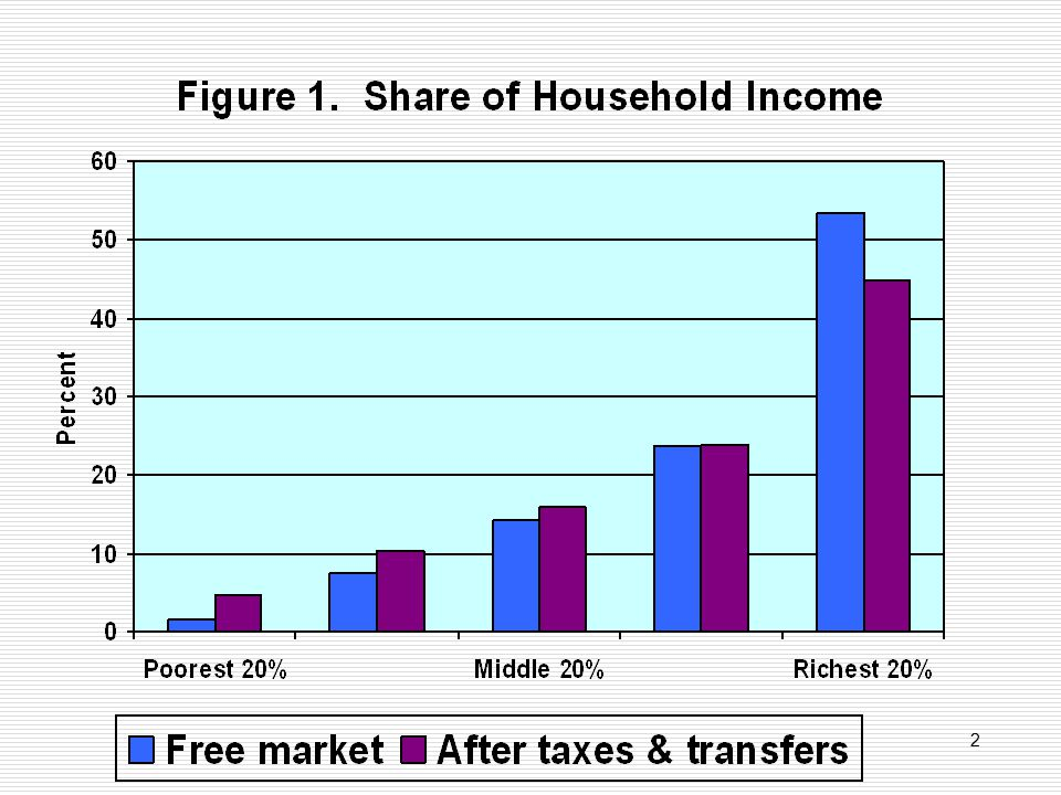 U.S.: Share of Household Income & Gini Index, 2005 Market incomeDisposable income Quintiles Lowest 1.50 4.42 Second 7.26 9.86 Middle14.0015.33 Fourth23.4123.11 Highest53.8347.28 Gini Index0.4930.418 3