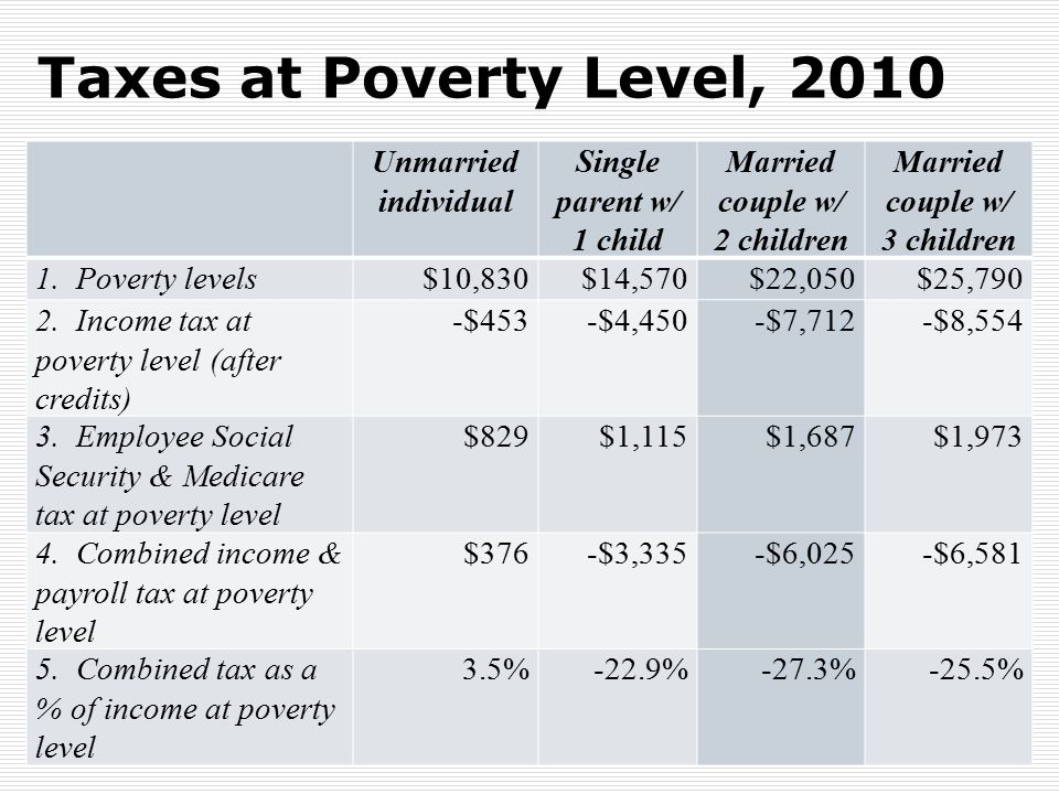 Taxes at Poverty Level, 2010 21 Unmarried individual Single parent w/ 1 child Married couple w/ 2 children Married couple w/ 3 children 1. Poverty lev