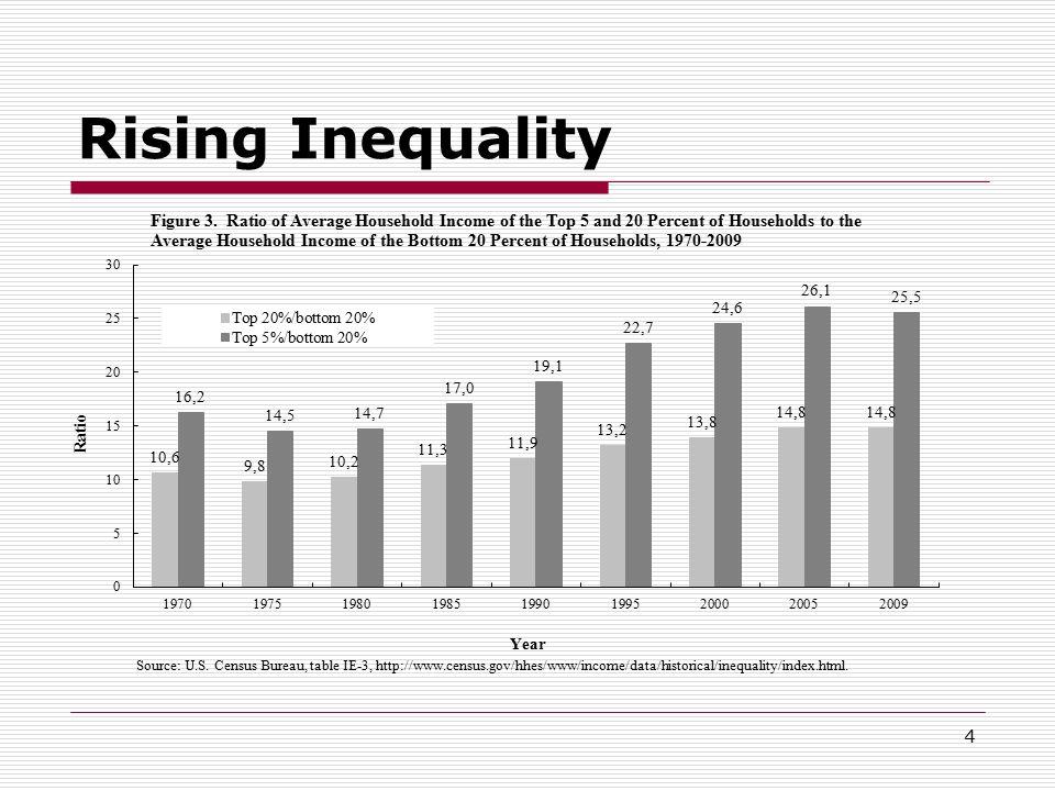 Rising Inequality 4