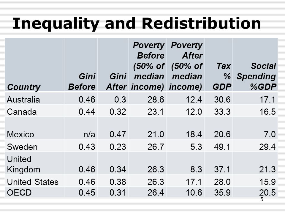 Inequality and Redistribution Country Gini Before Gini After Poverty Before (50% of median income) Poverty After (50% of median income) Tax % GDP Soci