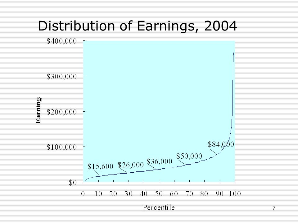 7 Distribution of Earnings, 2004