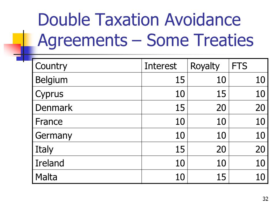 32 Double Taxation Avoidance Agreements – Some Treaties CountryInterestRoyaltyFTS Belgium1510 Cyprus101510 Denmark1520 France10 Germany10 Italy1520 Ir
