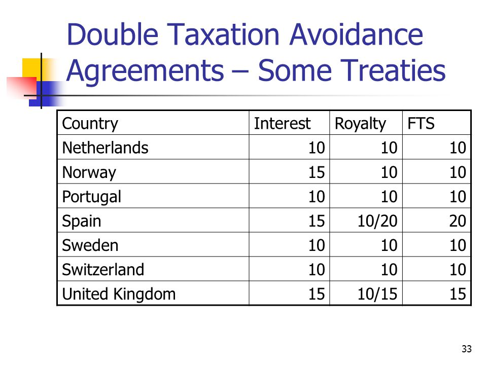 33 Double Taxation Avoidance Agreements – Some Treaties CountryInterestRoyaltyFTS Netherlands10 Norway1510 Portugal10 Spain1510/2020 Sweden10 Switzerland10 United Kingdom1510/1515