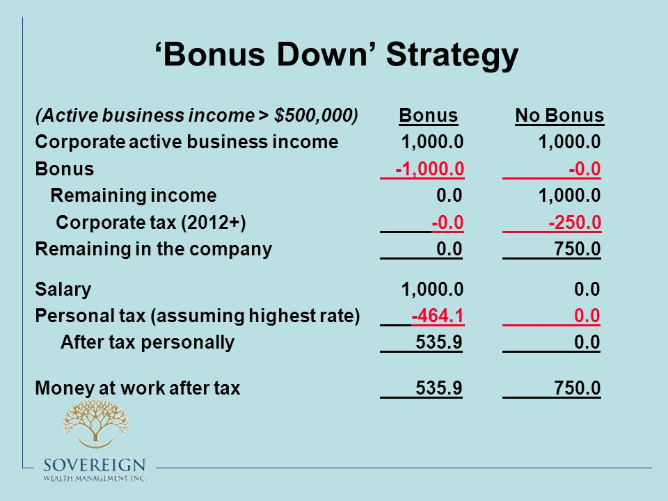 'Bonus Down' Strategy (Active business income > $500,000) Corporate active business income Bonus Remaining income Corporate tax (2012+) Remaining in the company Salary Personal tax (assuming highest rate) After tax personally Money at work after tax Bonus 1,000.0 -1,000.0 0.0 -0.0 0.0 1,000.0 -464.1 535.9 No Bonus 1,000.0 -0.0 1,000.0 -250.0 750.0 0.0 750.0