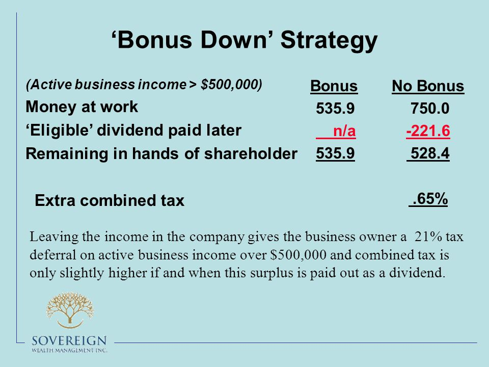 'Bonus Down' Strategy (Active business income > $500,000) Money at work 'Eligible' dividend paid later Remaining in hands of shareholder Extra combined tax Bonus 535.9 n/a 535.9 No Bonus 750.0 -221.6 528.4.65% Leaving the income in the company gives the business owner a 21% tax deferral on active business income over $500,000 and combined tax is only slightly higher if and when this surplus is paid out as a dividend.
