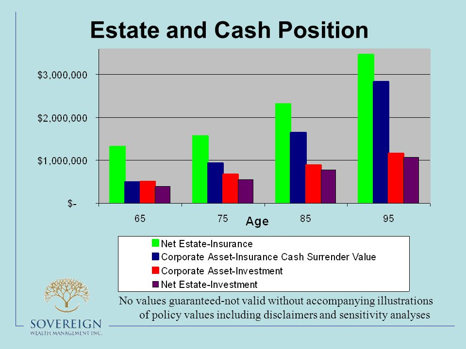 Estate and Cash Position No values guaranteed-not valid without accompanying illustrations of policy values including disclaimers and sensitivity analyses