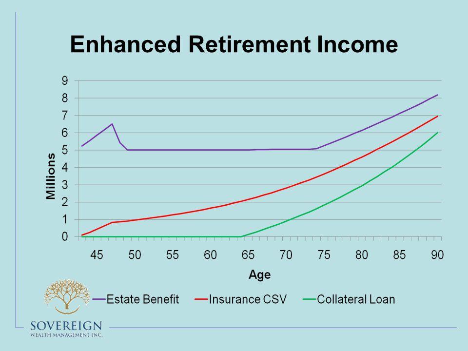 Enhanced Retirement Income