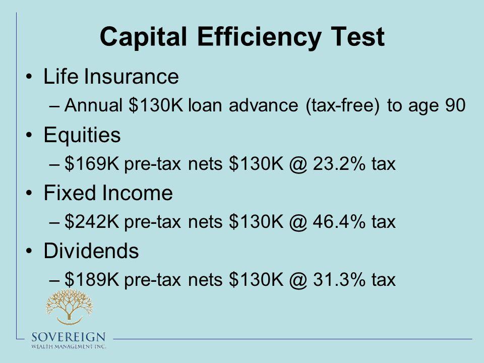 Capital Efficiency Test Life Insurance –Annual $130K loan advance (tax-free) to age 90 Equities –$169K pre-tax nets $130K @ 23.2% tax Fixed Income –$242K pre-tax nets $130K @ 46.4% tax Dividends –$189K pre-tax nets $130K @ 31.3% tax