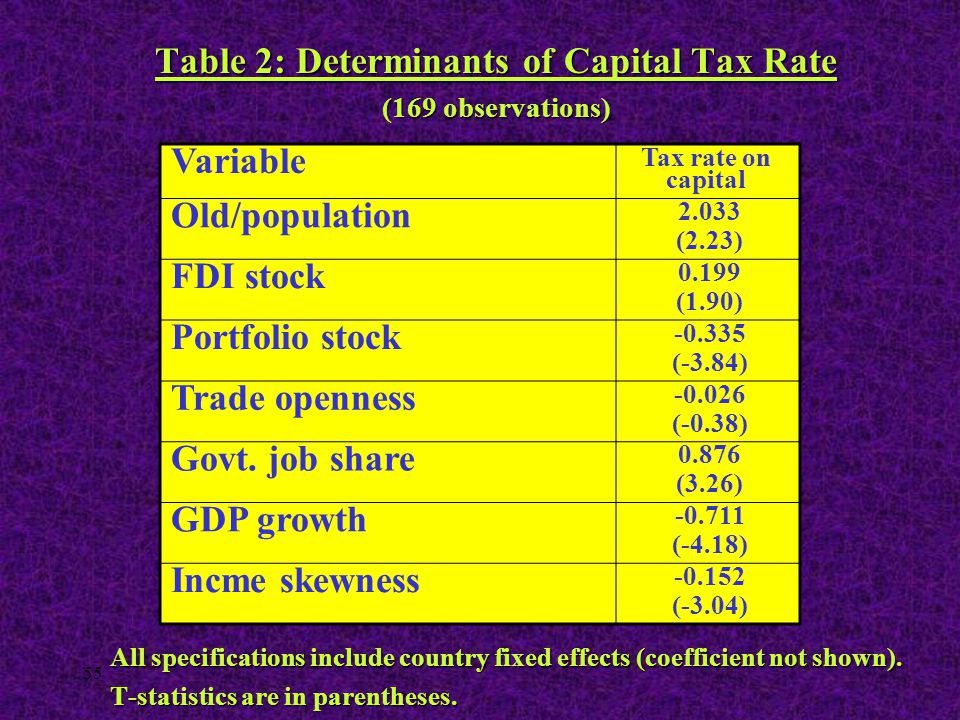 55 Table 2: Determinants of Capital Tax Rate (169 observations) All specifications include country fixed effects (coefficient not shown). T-statistics