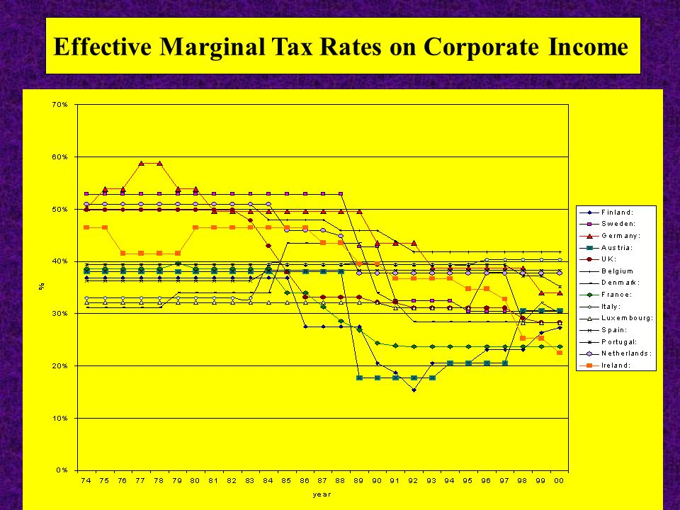 66 Effective Marginal Tax Rates on Corporate Income