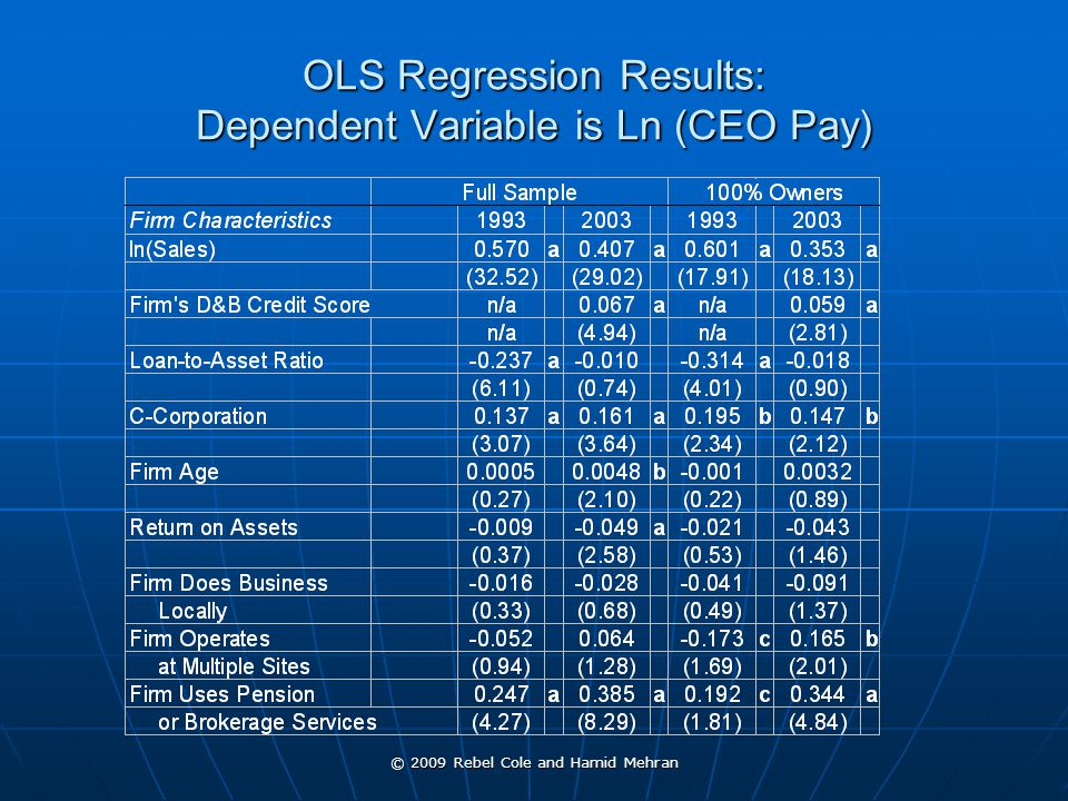 © 2009 Rebel Cole and Hamid Mehran OLS Regression Results: Dependent Variable is Ln (CEO Pay)