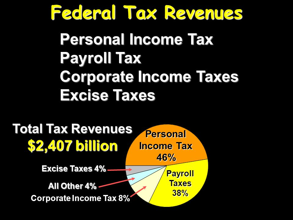 Federal Tax Revenues Personal Income Tax 46 % Personal Income Tax Marginal Tax RateMarginal Tax Rate Average Tax RateAverage Tax Rate