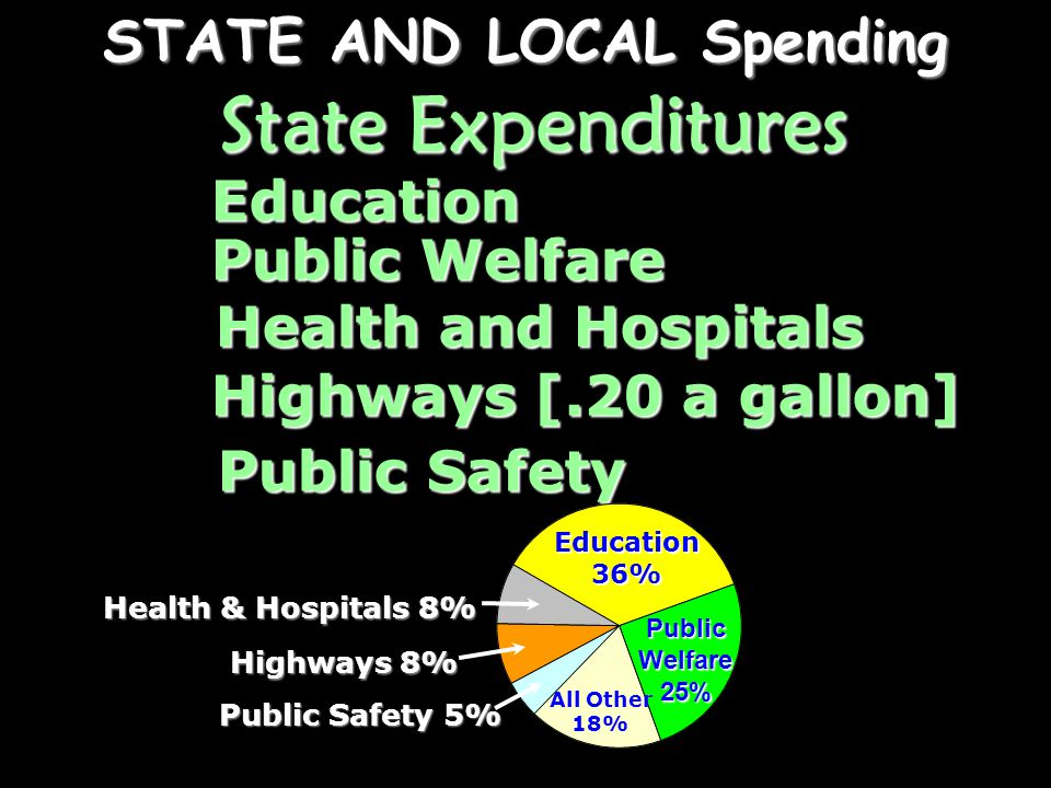 three most important state and local taxes 17.
