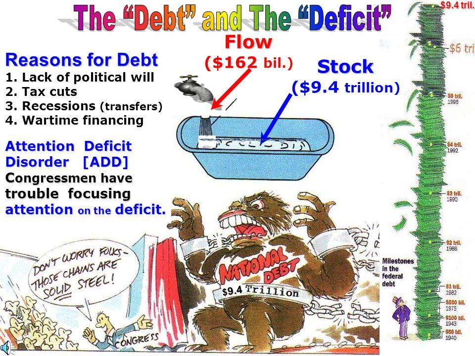 Budget Deficit G > T 24. Budget Deficit [ G > T] Budget Surplus T > G 25.