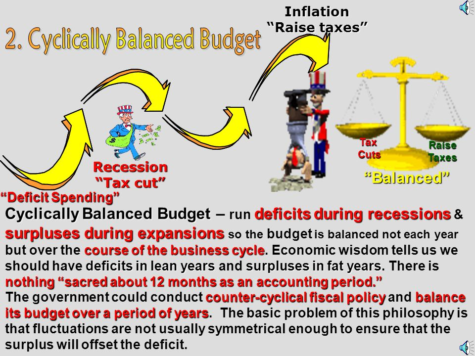 [A. Annually Balanced; B. Cyclically Balanced; C.