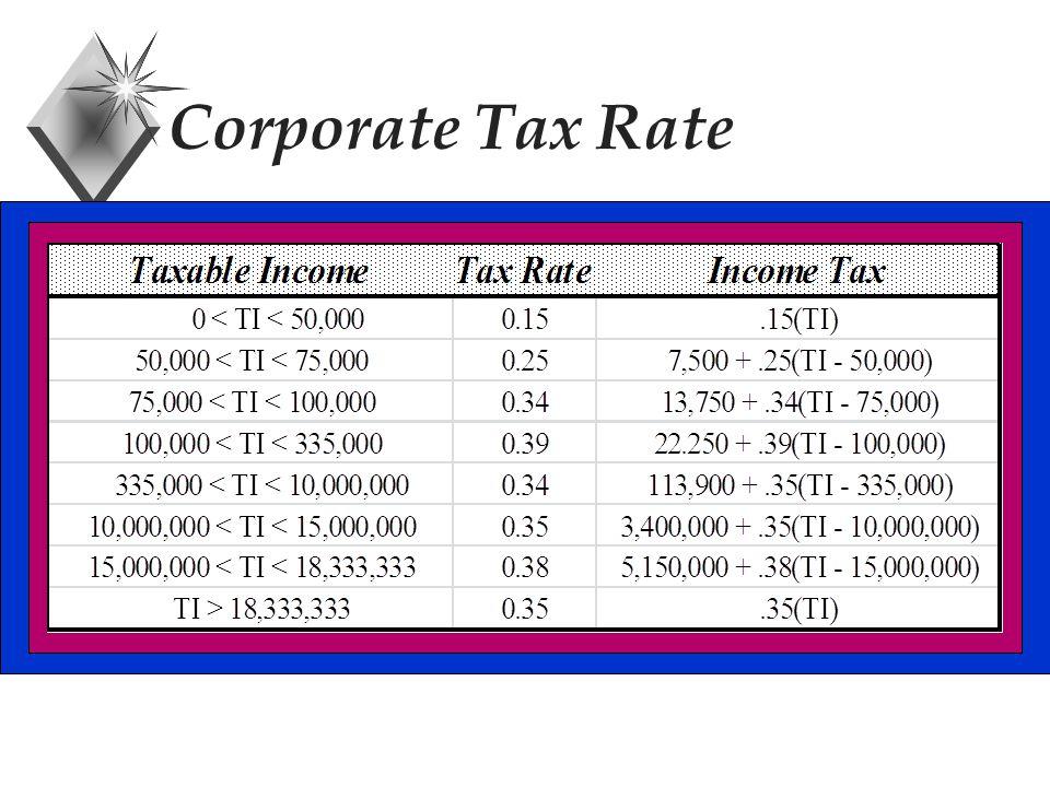 Ex: Declining Balance P = $100,000 n = 5 years S = $20,000 p = 2/5 (200% declining balance) Then D 1 = (2/5)(100,000) = $ 40,000 B 1 = 100,000 - 40,000 = $ 60,000 D 2 = (2/5)(60,000) = $ 24,000 D 5 = ?,B 5 = ?