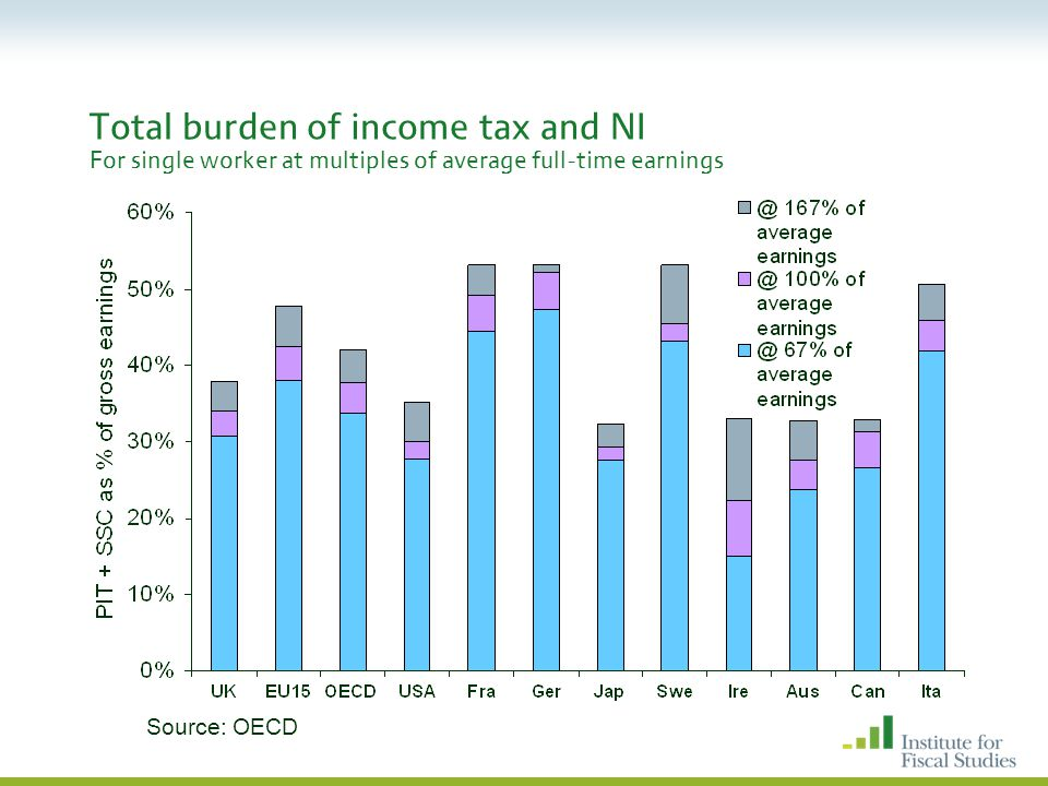 Total burden of income tax and NI For single worker at multiples of average full-time earnings Source: OECD