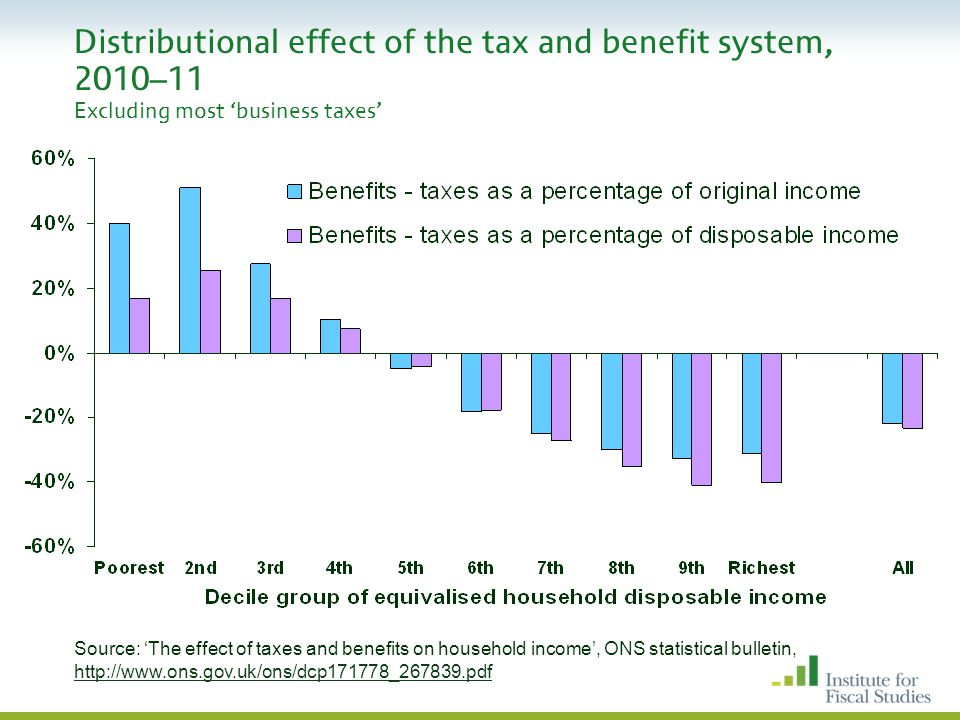 Distributional effect of the tax and benefit system, 2010–11 Excluding most 'business taxes' Source: 'The effect of taxes and benefits on household income', ONS statistical bulletin, http://www.ons.gov.uk/ons/dcp171778_267839.pdf
