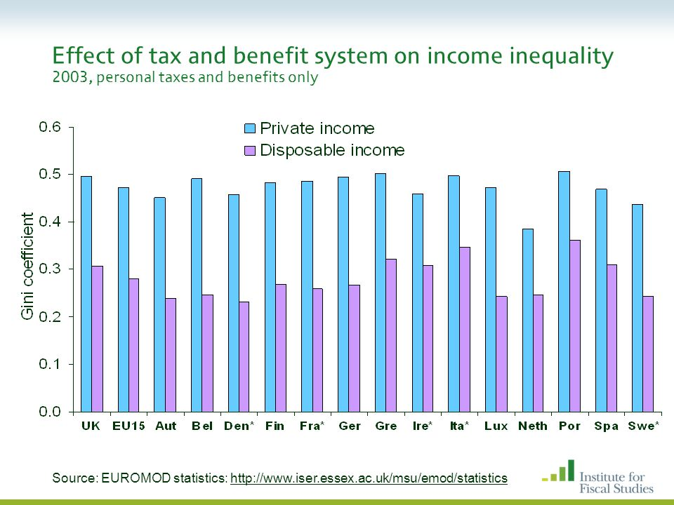 Effect of tax and benefit system on income inequality 2003, personal taxes and benefits only Source: EUROMOD statistics: http://www.iser.essex.ac.uk/msu/emod/statistics//