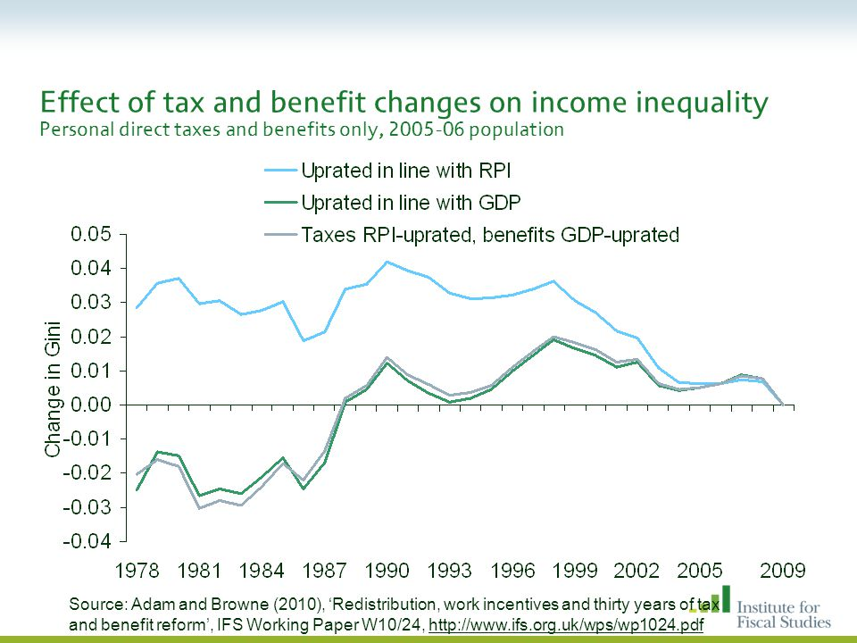 Effect of tax and benefit changes on income inequality Personal direct taxes and benefits only, 2005-06 population Source: Adam and Browne (2010), 'Redistribution, work incentives and thirty years of tax and benefit reform', IFS Working Paper W10/24, http://www.ifs.org.uk/wps/wp1024.pdf
