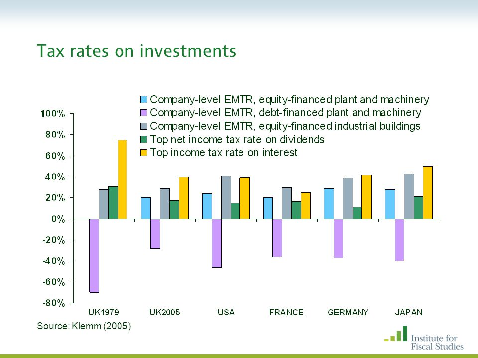 Tax rates on investments Source: Klemm (2005)
