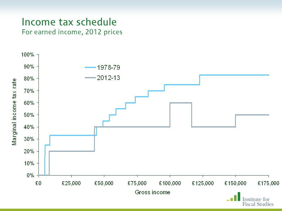 Income tax schedule For earned income, 2012 prices
