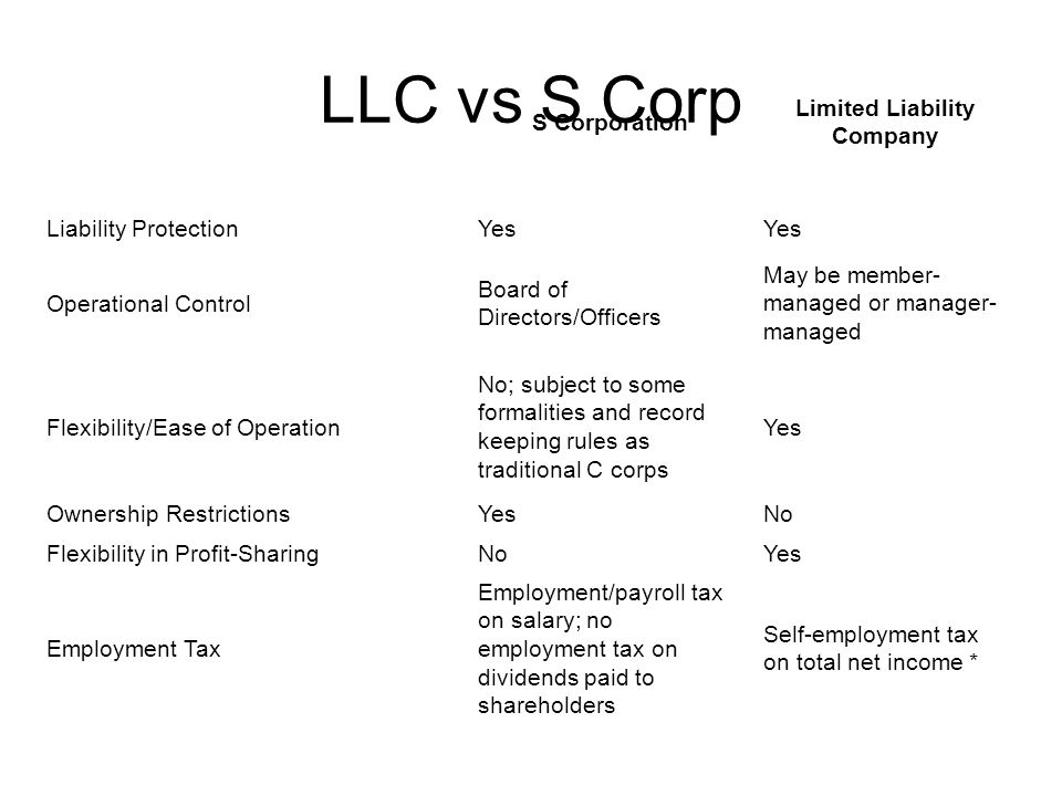 LLC vs S Corp S Corporation Limited Liability Company Liability ProtectionYes Operational Control Board of Directors/Officers May be member- managed or manager- managed Flexibility/Ease of Operation No; subject to some formalities and record keeping rules as traditional C corps Yes Ownership RestrictionsYesNo Flexibility in Profit-SharingNoYes Employment Tax Employment/payroll tax on salary; no employment tax on dividends paid to shareholders Self-employment tax on total net income *