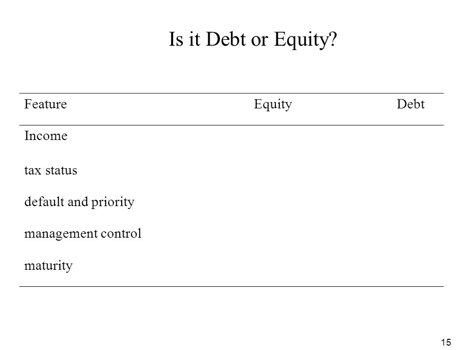 15 Is it Debt or Equity? FeatureEquityDebt Income tax status default and priority management control maturity