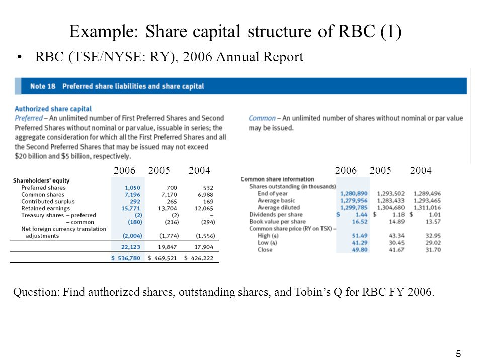 5 Example: Share capital structure of RBC (1) RBC (TSE/NYSE: RY), 2006 Annual Report 2006 2005 2004 Question: Find authorized shares, outstanding shar