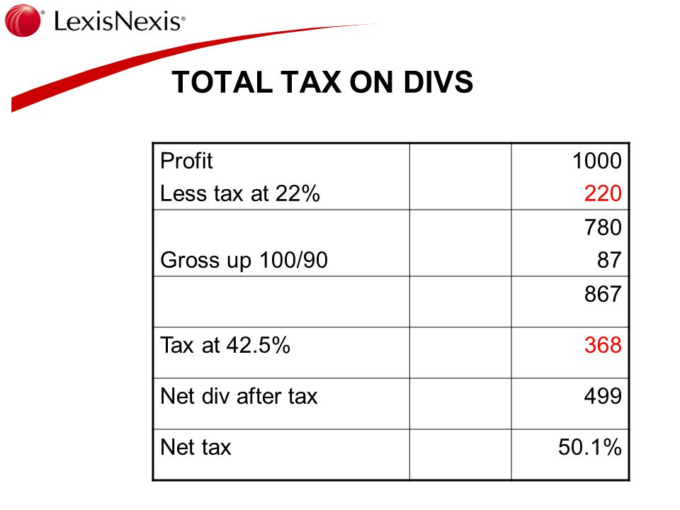 TOTAL TAX ON DIVS Profit Less tax at 22% 1000 220 Gross up 100/90 780 87 867 Tax at 42.5%368 Net div after tax499 Net tax50.1%