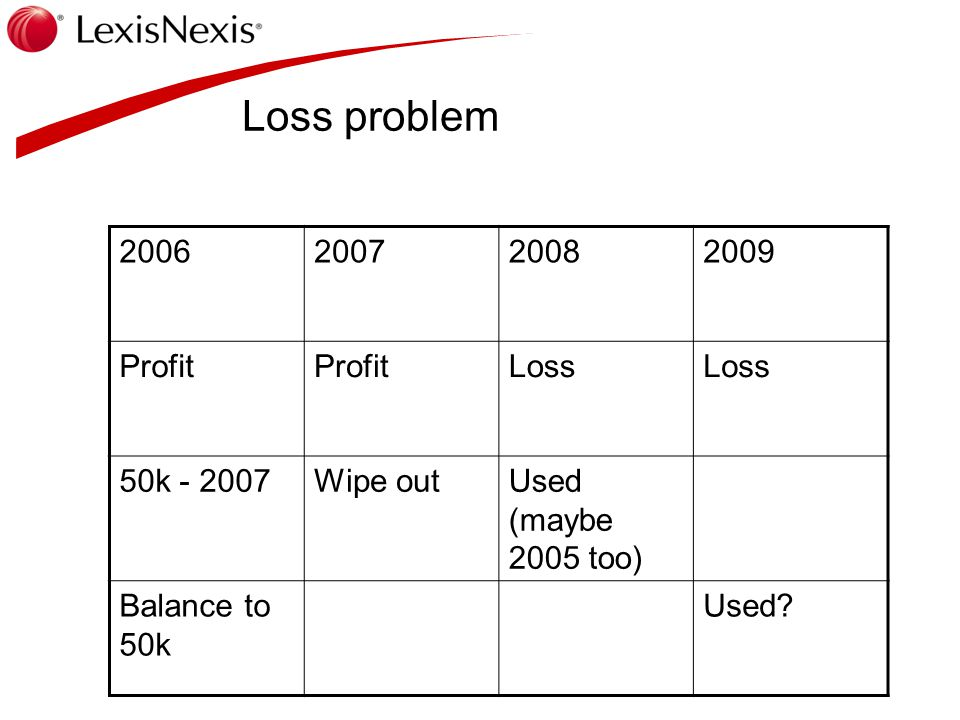Loss problem 2006200720082009 Profit Loss 50k - 2007Wipe outUsed (maybe 2005 too) Balance to 50k Used