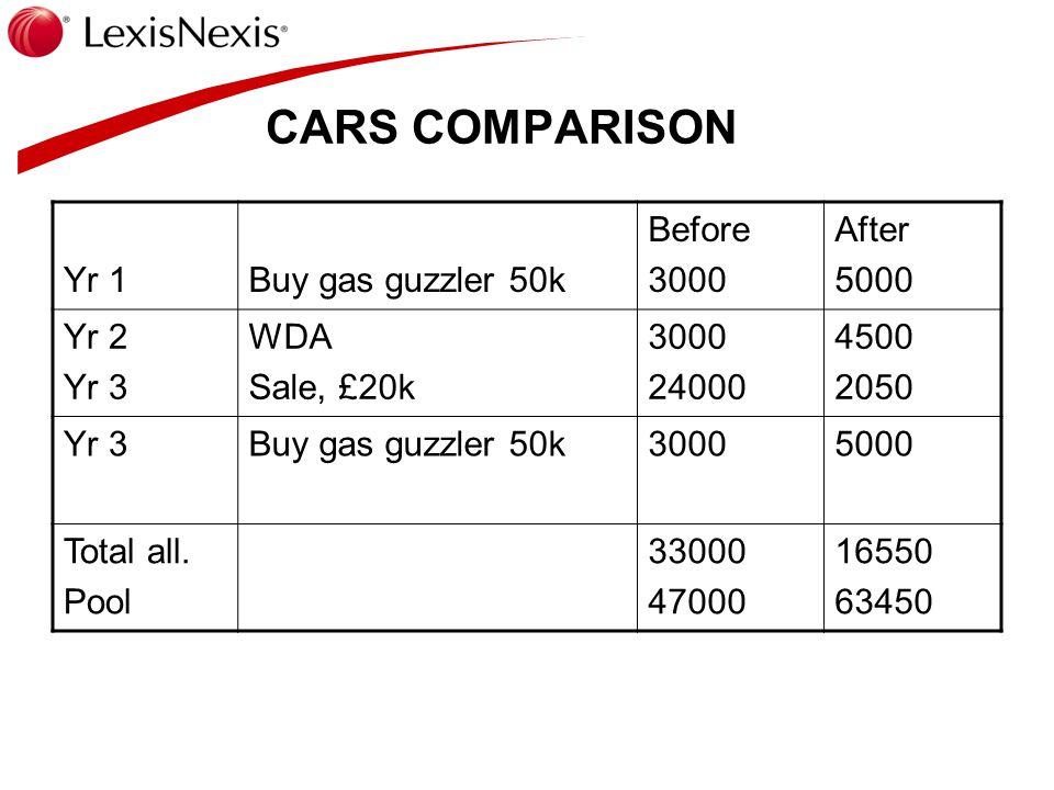 CARS COMPARISON Yr 1Buy gas guzzler 50k Before 3000 After 5000 Yr 2 Yr 3 WDA Sale, £20k 3000 24000 4500 2050 Yr 3Buy gas guzzler 50k30005000 Total all.