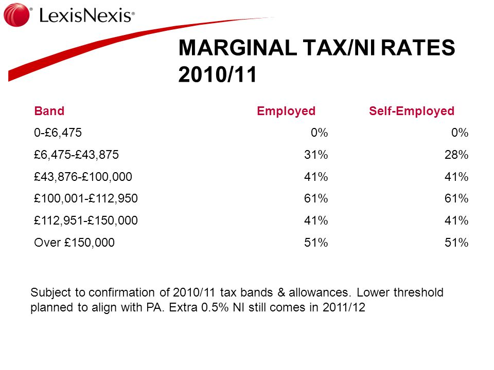 MARGINAL TAX/NI RATES 2010/11 Band Employed Self-Employed 0-£6,4750% £6,475-£43,87531%28% £43,876-£100,00041% £100,001-£112,95061% £112,951-£150,00041% Over £150,00051% Subject to confirmation of 2010/11 tax bands & allowances.