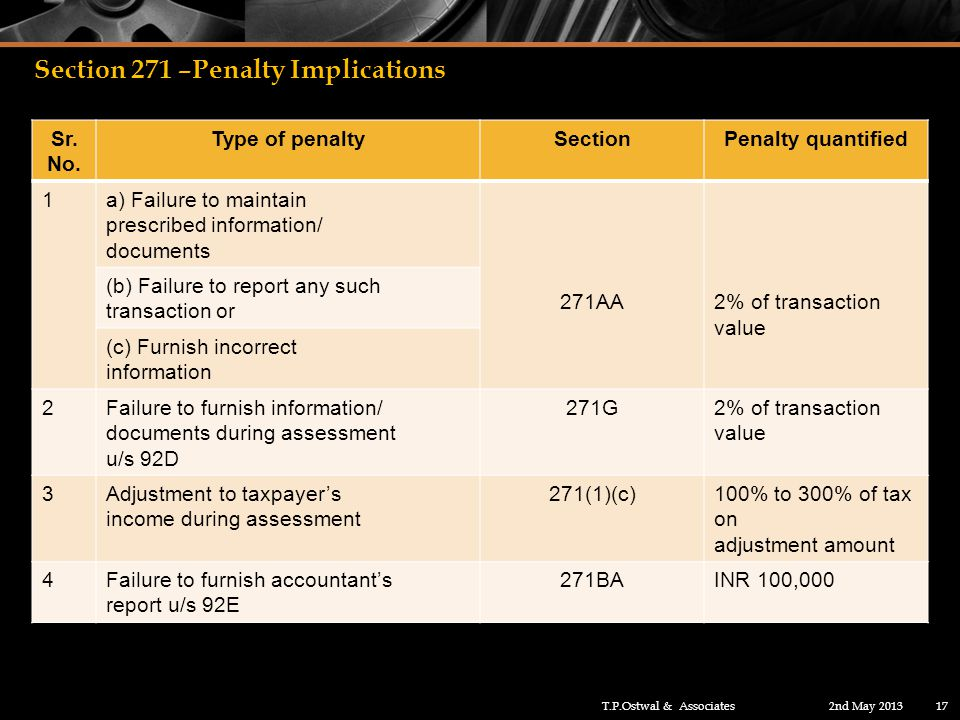 Section 271 –Penalty Implications Sr. No.