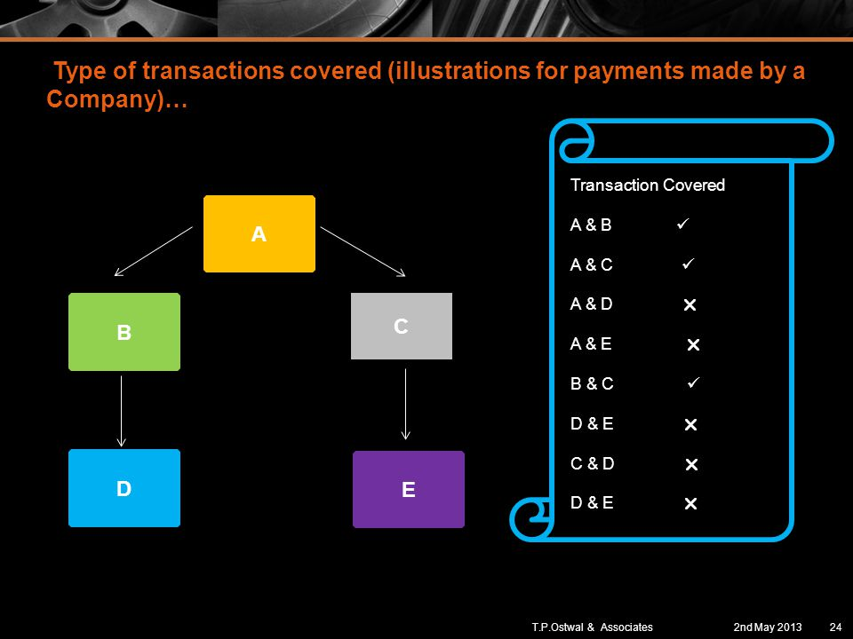 Type of transactions covered (illustrations for payments made by a Company)… B A C D E Transaction Covered A & B A & C A & D  A & E  B & C D & E  C & D  D & E  2nd May 201324T.P.Ostwal & Associates