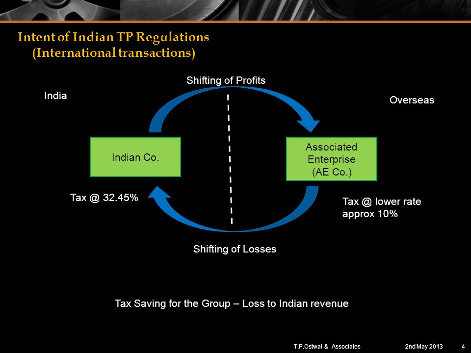 Intent of Indian TP Regulations (International transactions) Indian Co.