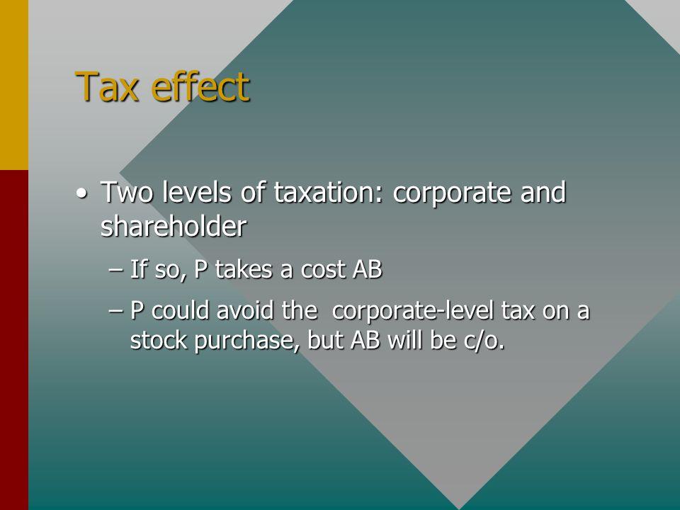Aquisitive Reorganizations: Tax implications